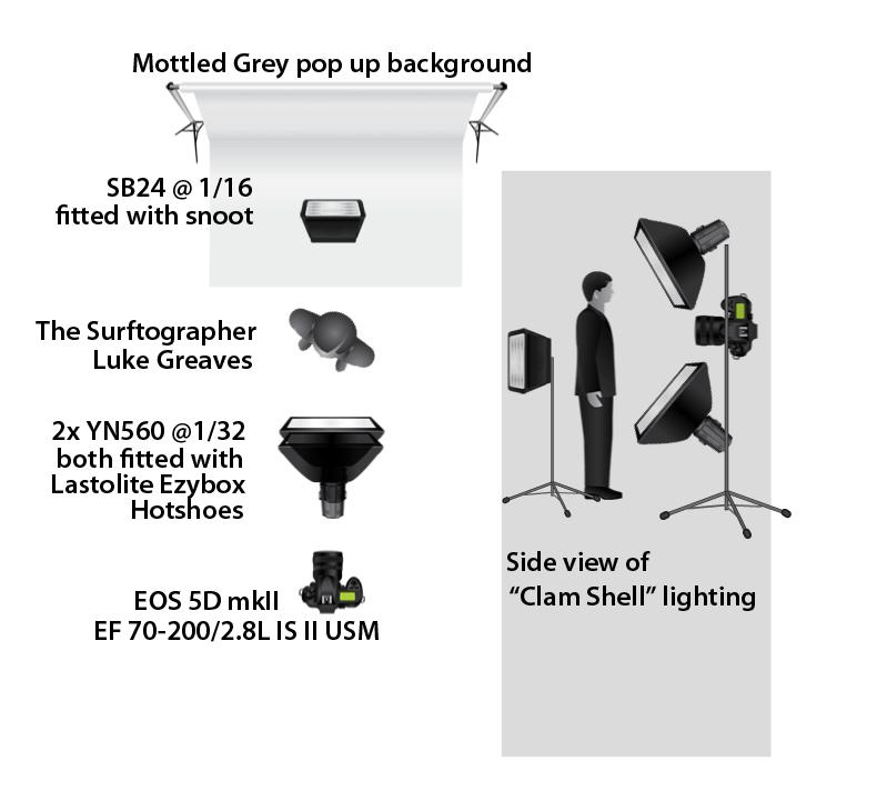 derek mcclure photography page 25 rh derekmcclure wordpress com 277 Volt Lighting Diagram Photography Lighting Setup Diagram